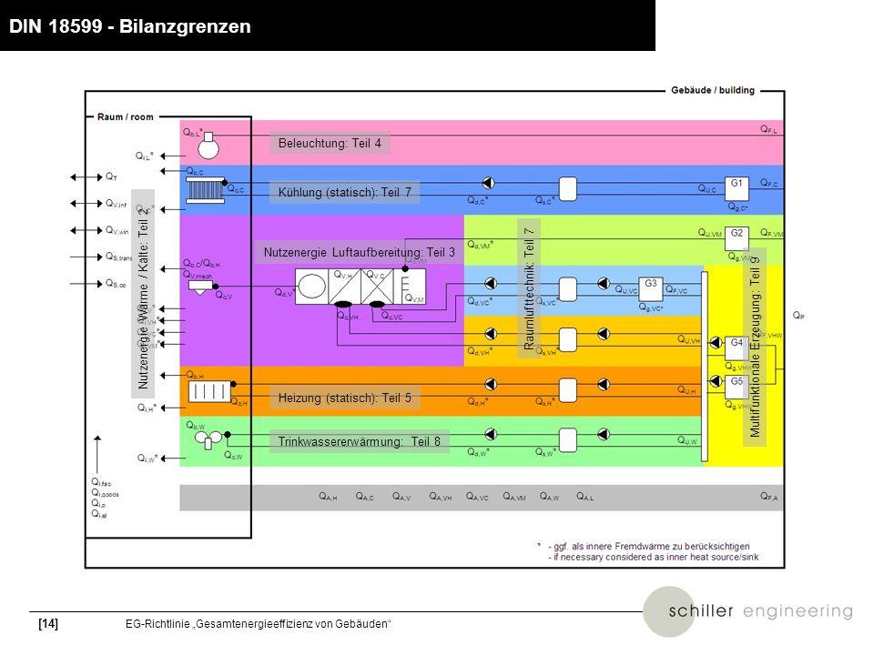 DIN 18599 - Bilanzgrenzen Beleuchtung: Teil 4