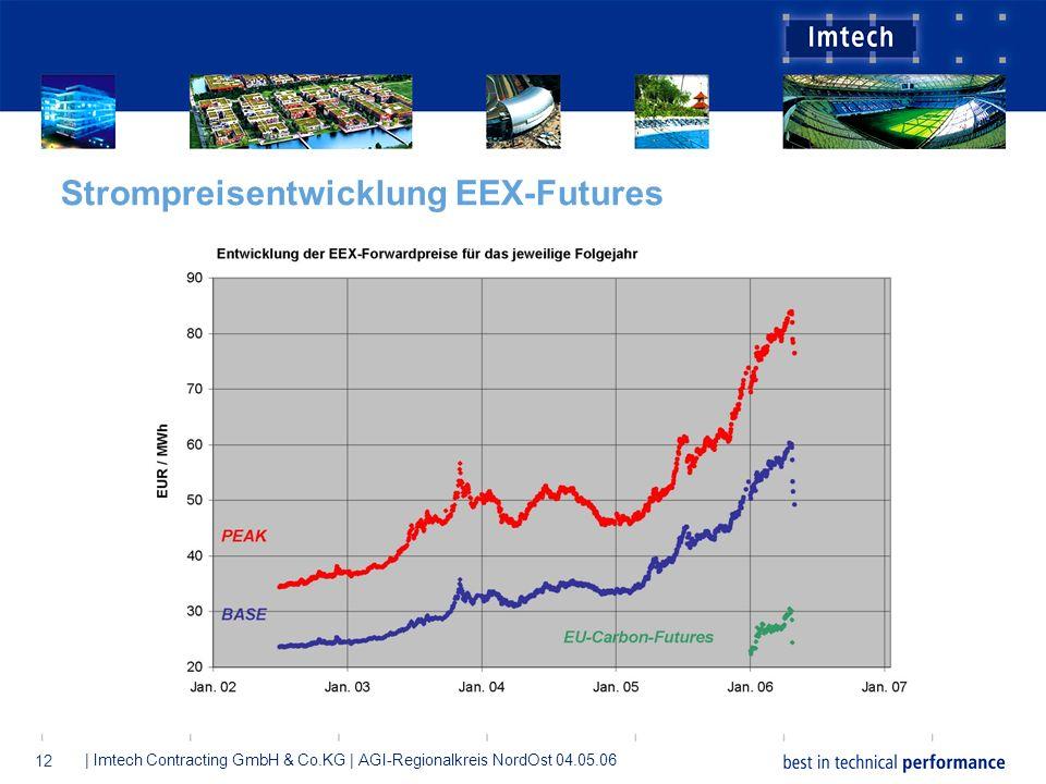 Strompreisentwicklung EEX-Futures