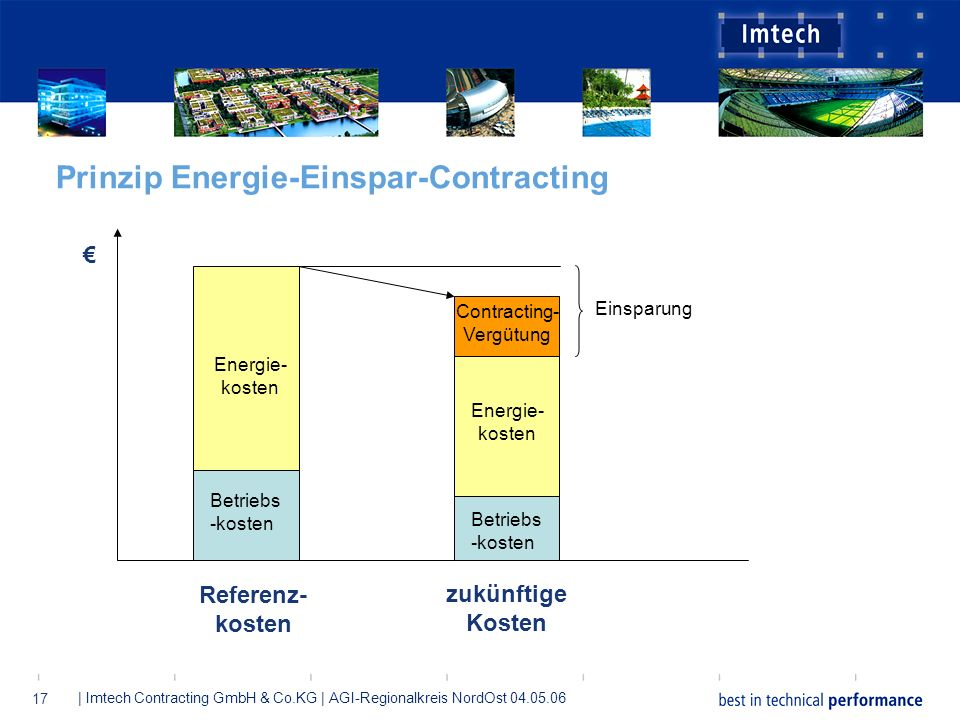 Prinzip Energie-Einspar-Contracting