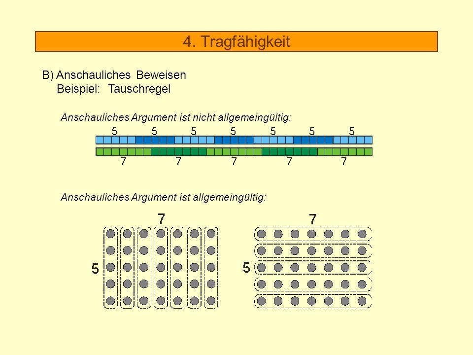 4. Tragfähigkeit B) Anschauliches Beweisen Beispiel: Tauschregel