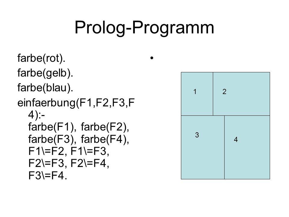 Prolog-Programm farbe(rot). farbe(gelb). farbe(blau).