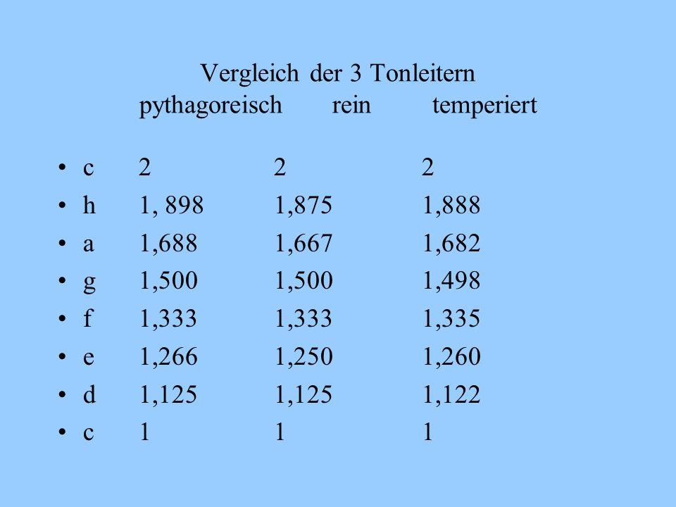 Vergleich der 3 Tonleitern pythagoreisch rein temperiert