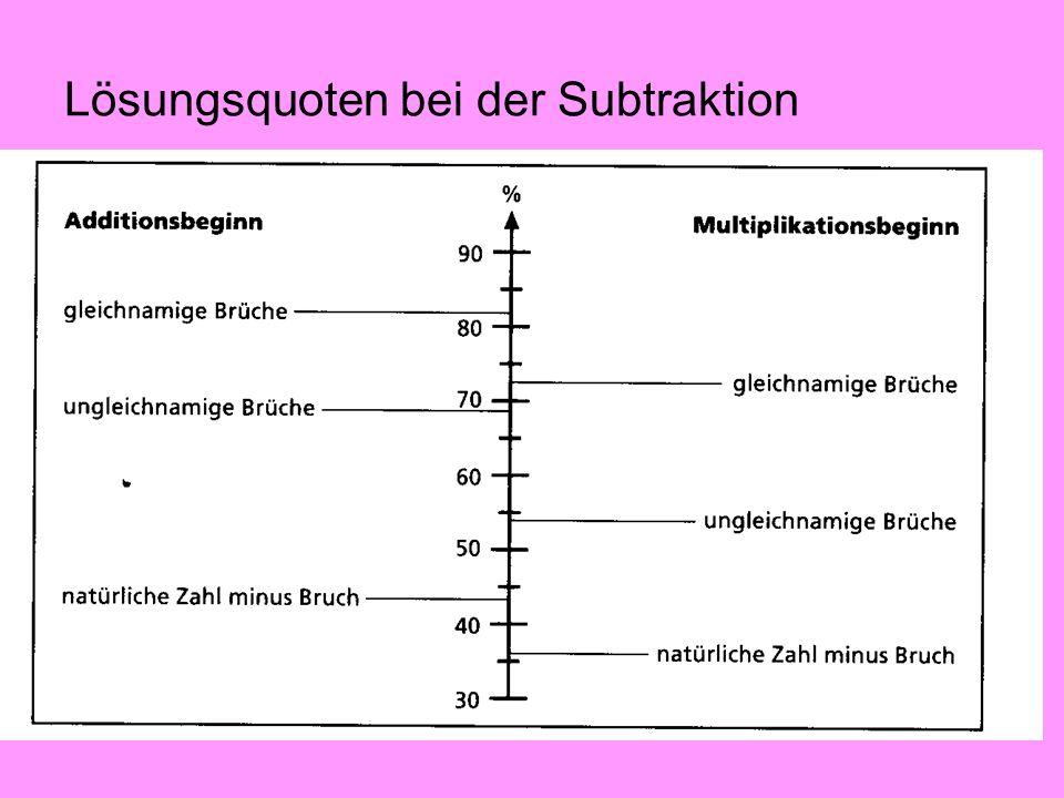 Lösungsquoten bei der Subtraktion
