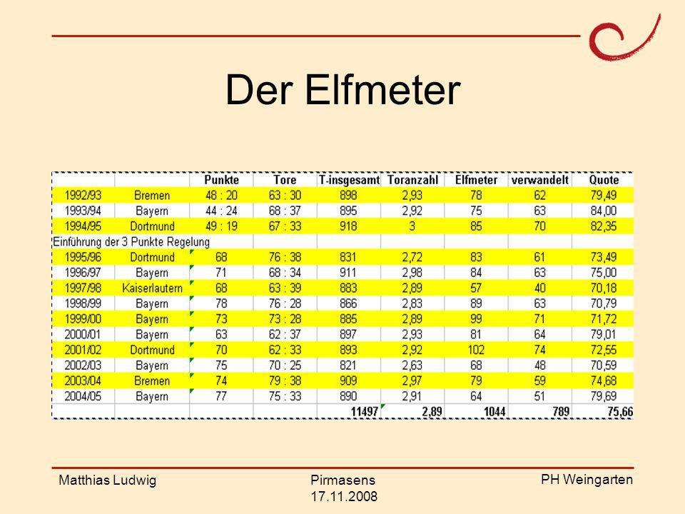 Der Elfmeter Matthias Ludwig Pirmasens 17.11.2008