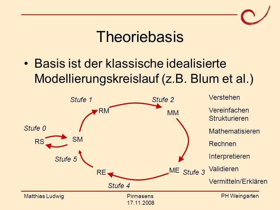 Theoriebasis Basis ist der klassische idealisierte Modellierungskreislauf (z.B. Blum et al.) Verstehen.