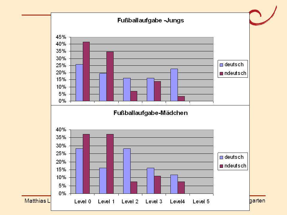 Ergebnisse Matthias Ludwig Pirmasens 17.11.2008