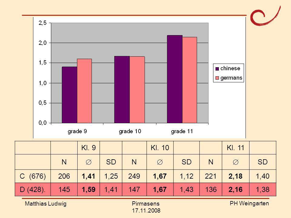 Ergebnisse Kl. 9 Kl. 10 Kl. 11 N  SD C (676) 206 1,41 1,25 249 1,67