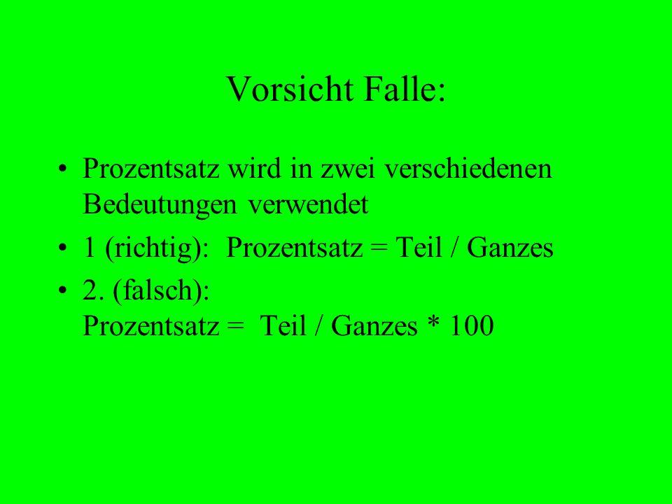 Vorsicht Falle: Prozentsatz wird in zwei verschiedenen Bedeutungen verwendet. 1 (richtig): Prozentsatz = Teil / Ganzes.