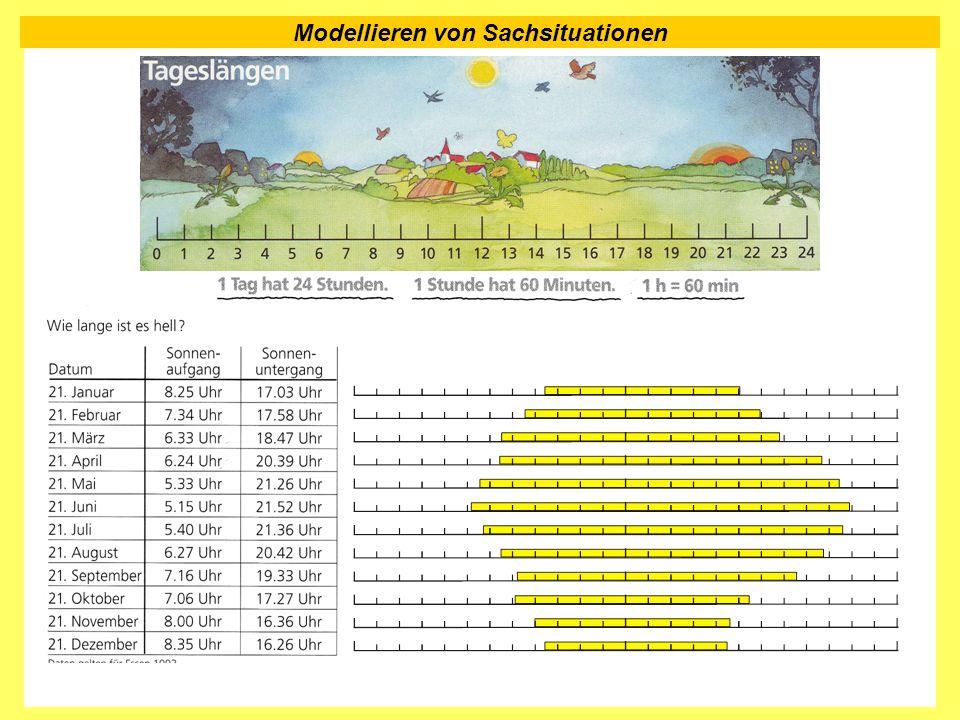 Modellieren von Sachsituationen