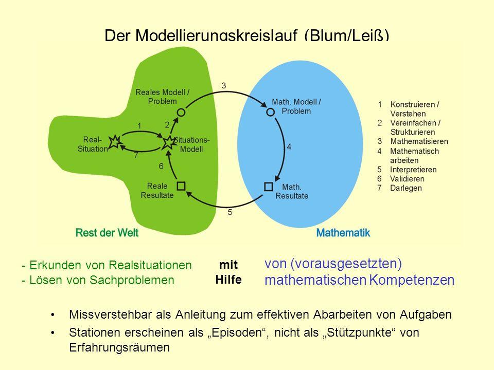 Der Modellierungskreislauf (Blum/Leiß)