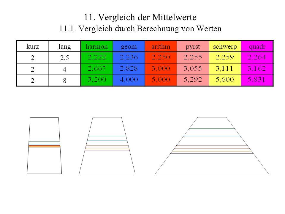 11. Vergleich der Mittelwerte