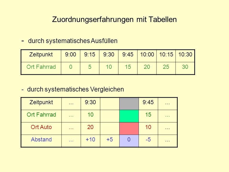 Zuordnungserfahrungen mit Tabellen
