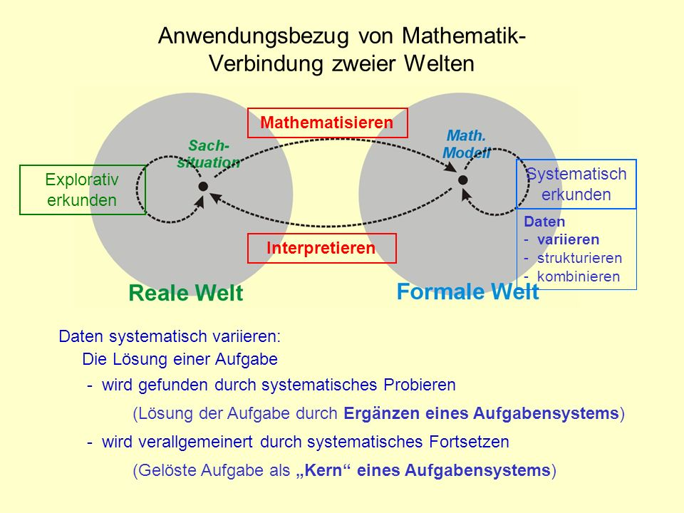 Anwendungsbezug von Mathematik- Verbindung zweier Welten