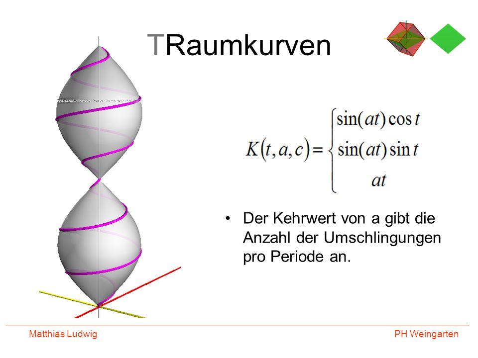 TRaumkurven Der Kehrwert von a gibt die Anzahl der Umschlingungen pro Periode an. Matthias Ludwig
