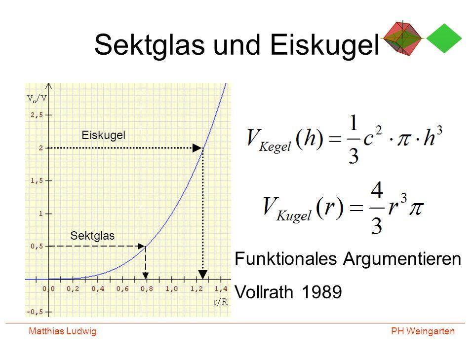 Sektglas und Eiskugel Funktionales Argumentieren Vollrath 1989