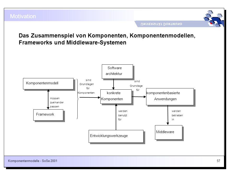 Motivation Das Zusammenspiel von Komponenten, Komponentenmodellen, Frameworks und Middleware-Systemen.