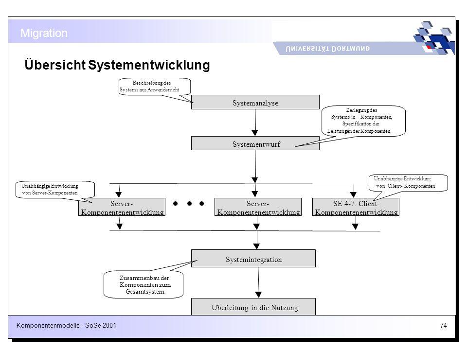 Übersicht Systementwicklung