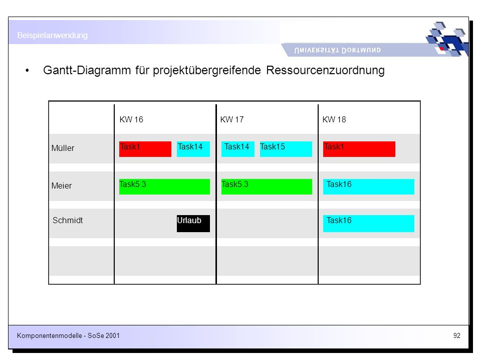 Gantt-Diagramm für projektübergreifende Ressourcenzuordnung