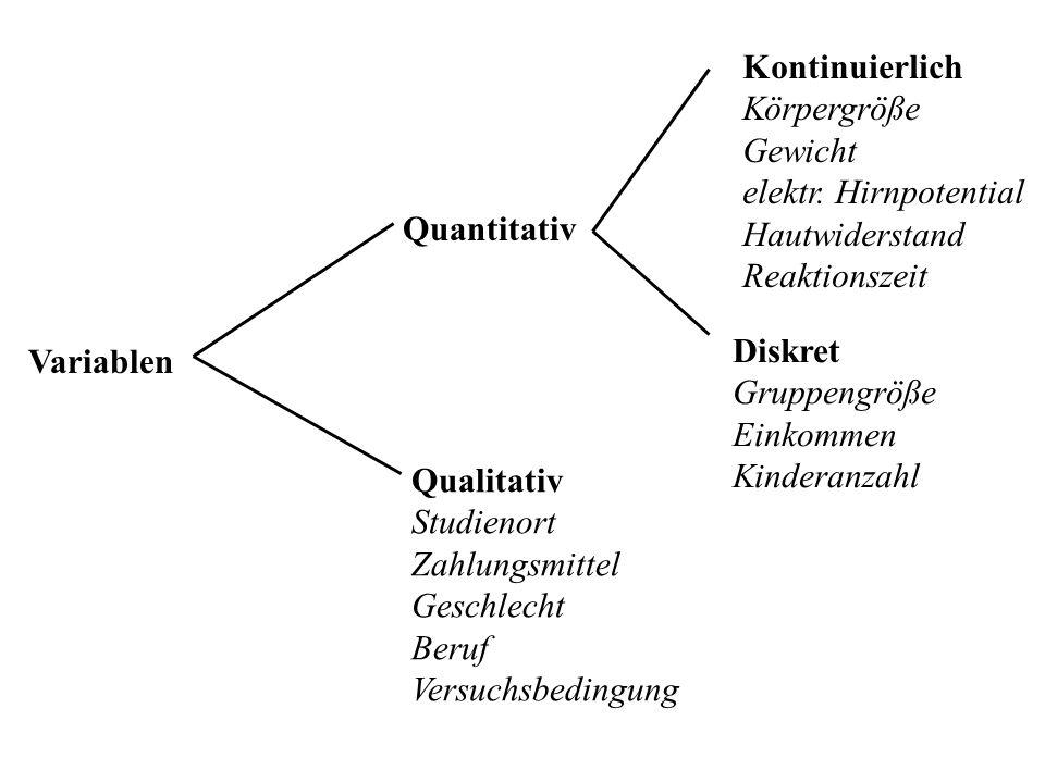 VariablenQualitativ. Studienort. Zahlungsmittel. Geschlecht. Beruf. Versuchsbedingung. Quantitativ.