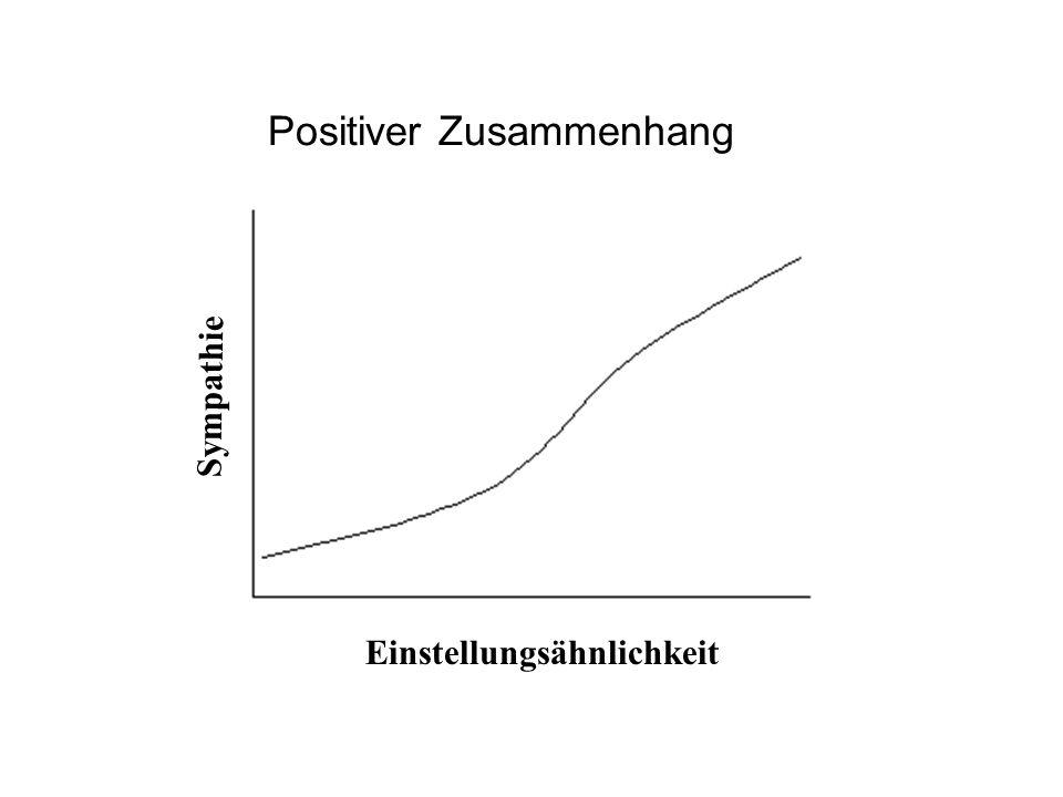 Positiver Zusammenhang