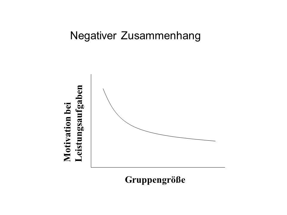 Negativer Zusammenhang