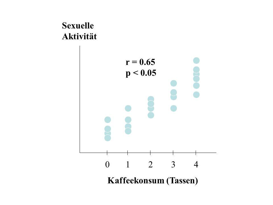 Sexuelle Aktivität r = 0.65 p < 0.05 0 1 2 3 4 Kaffeekonsum (Tassen)