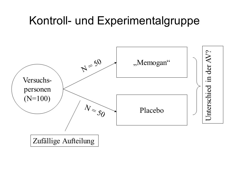Kontroll- und Experimentalgruppe