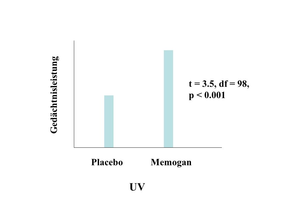t = 3.5, df = 98, p < 0.001 Gedächtnisleistung Placebo Memogan UV