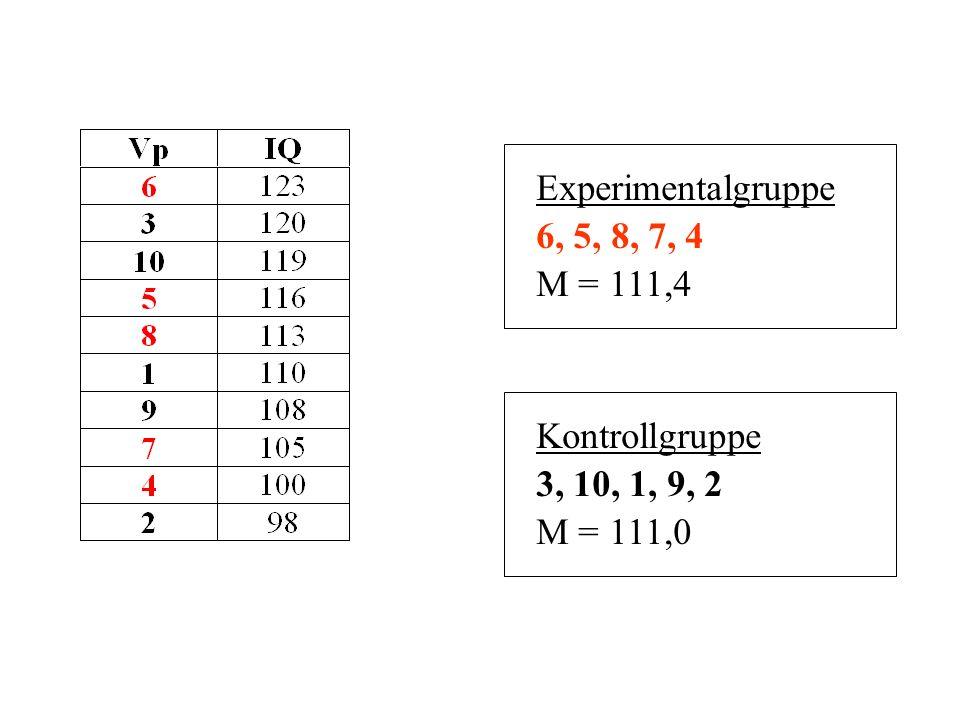 Experimentalgruppe 6, 5, 8, 7, 4 M = 111,4 Kontrollgruppe 3, 10, 1, 9, 2 M = 111,0