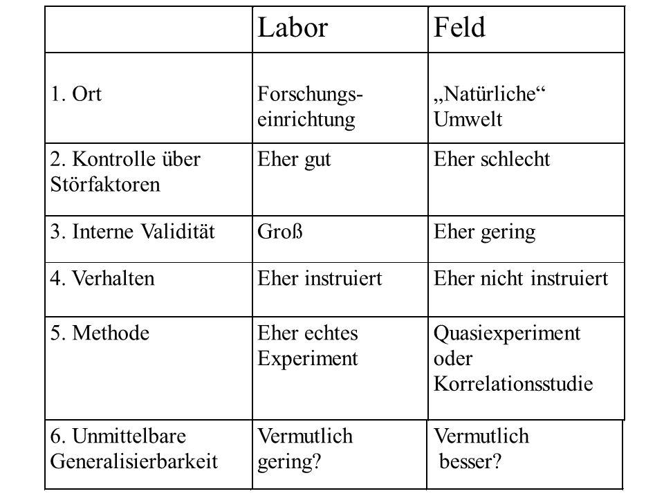 """Labor Feld 1. Ort Forschungs- einrichtung """"Natürliche Umwelt"""