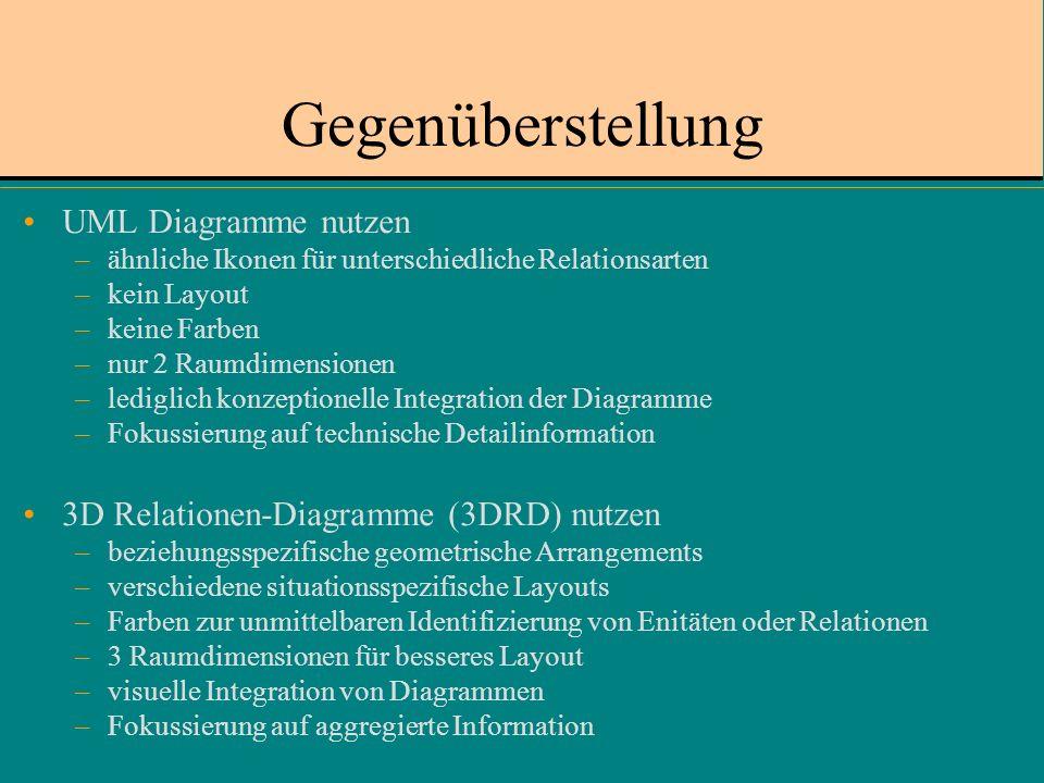 Gegenüberstellung UML Diagramme nutzen