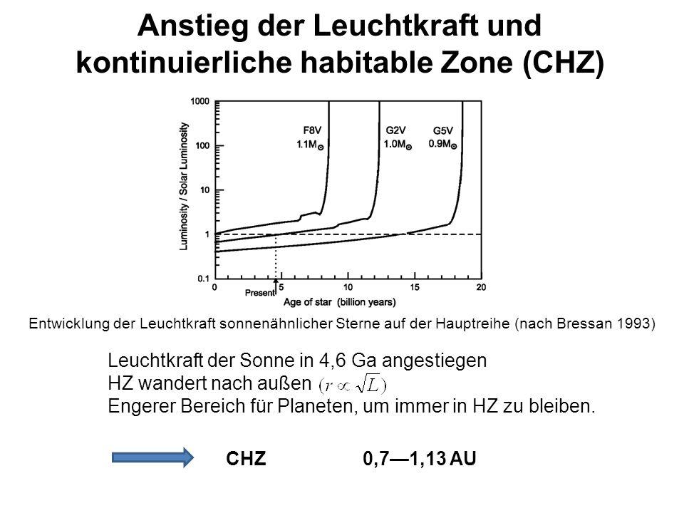 Anstieg der Leuchtkraft und kontinuierliche habitable Zone (CHZ)
