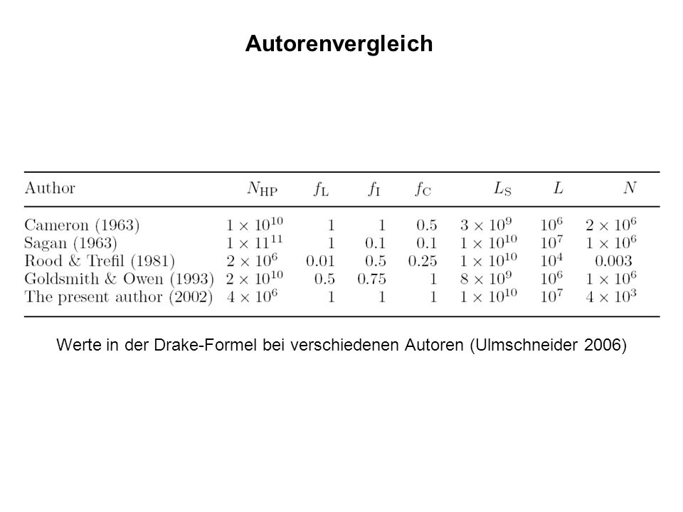 Autorenvergleich Werte in der Drake-Formel bei verschiedenen Autoren (Ulmschneider 2006)