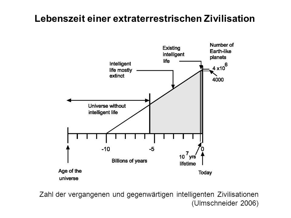Lebenszeit einer extraterrestrischen Zivilisation