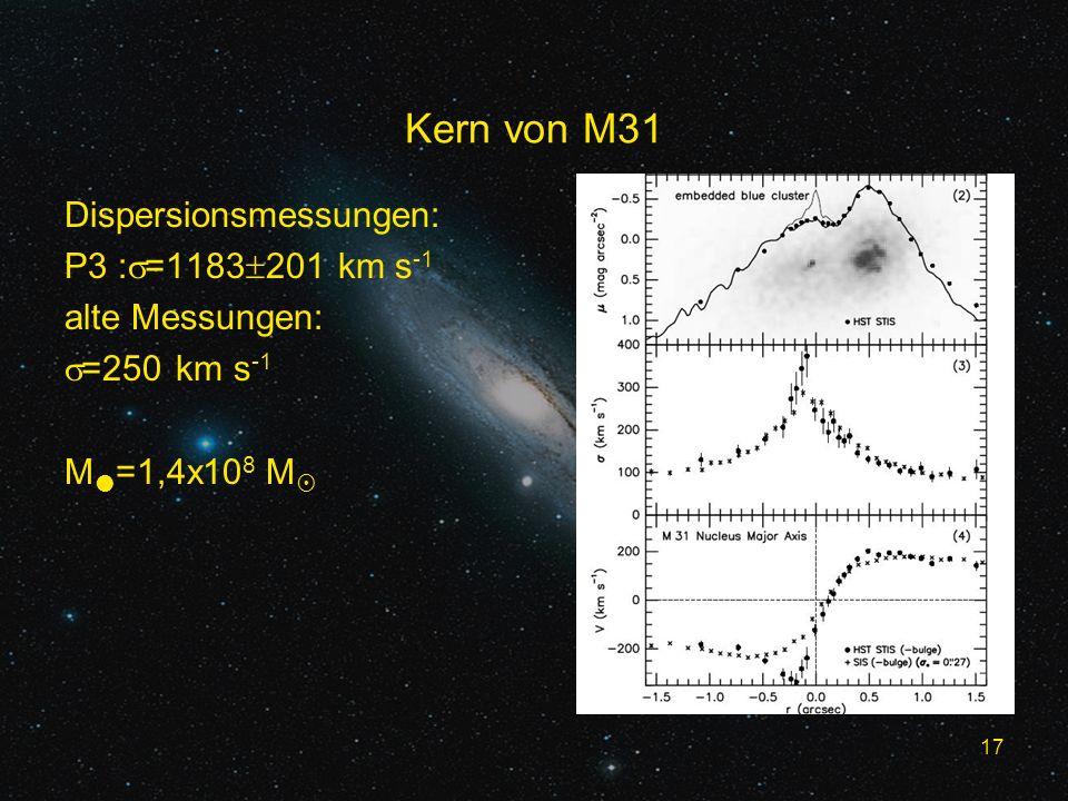 Kern von M31 Dispersionsmessungen: P3 :=1183201 km s-1