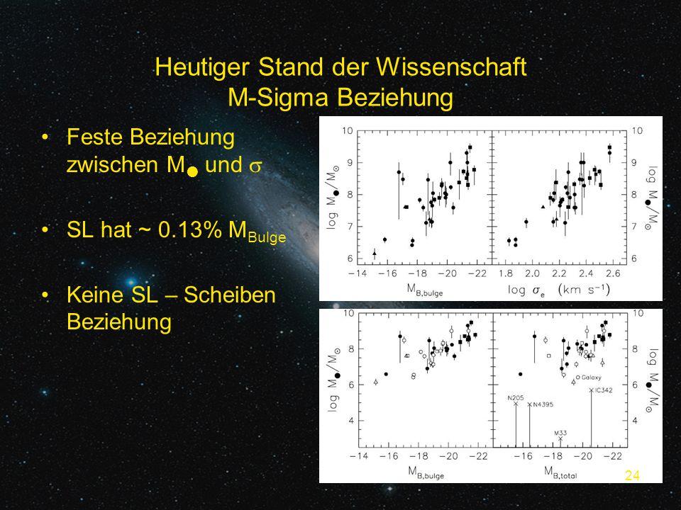 Heutiger Stand der Wissenschaft M-Sigma Beziehung