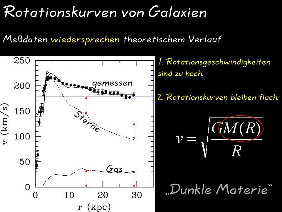 Rotationskurven von Galaxien
