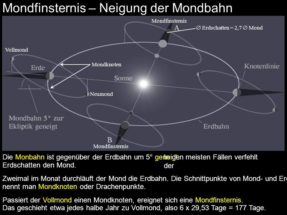 Mondfinsternis – Neigung der Mondbahn