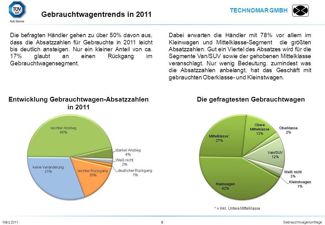 Gebrauchtwagentrends in 2011
