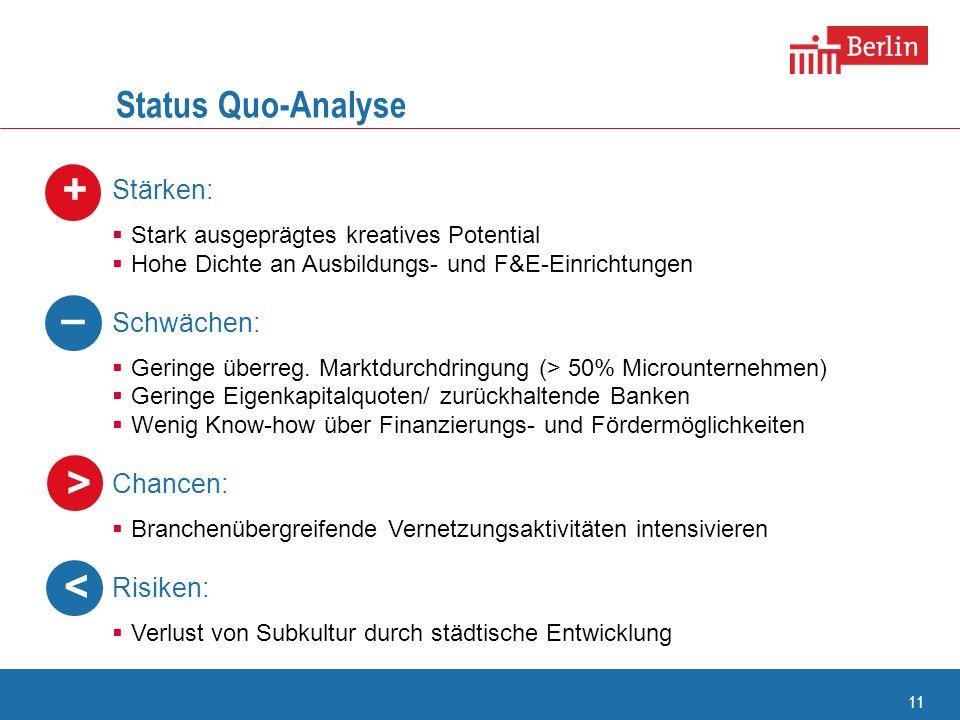 + – > < Status Quo-Analyse Stärken: Schwächen: Chancen: Risiken: