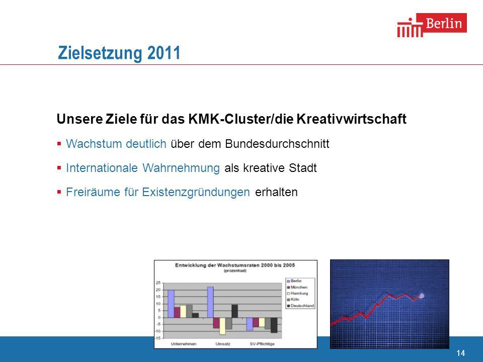 Zielsetzung 2011 Unsere Ziele für das KMK-Cluster/die Kreativwirtschaft. Wachstum deutlich über dem Bundesdurchschnitt.