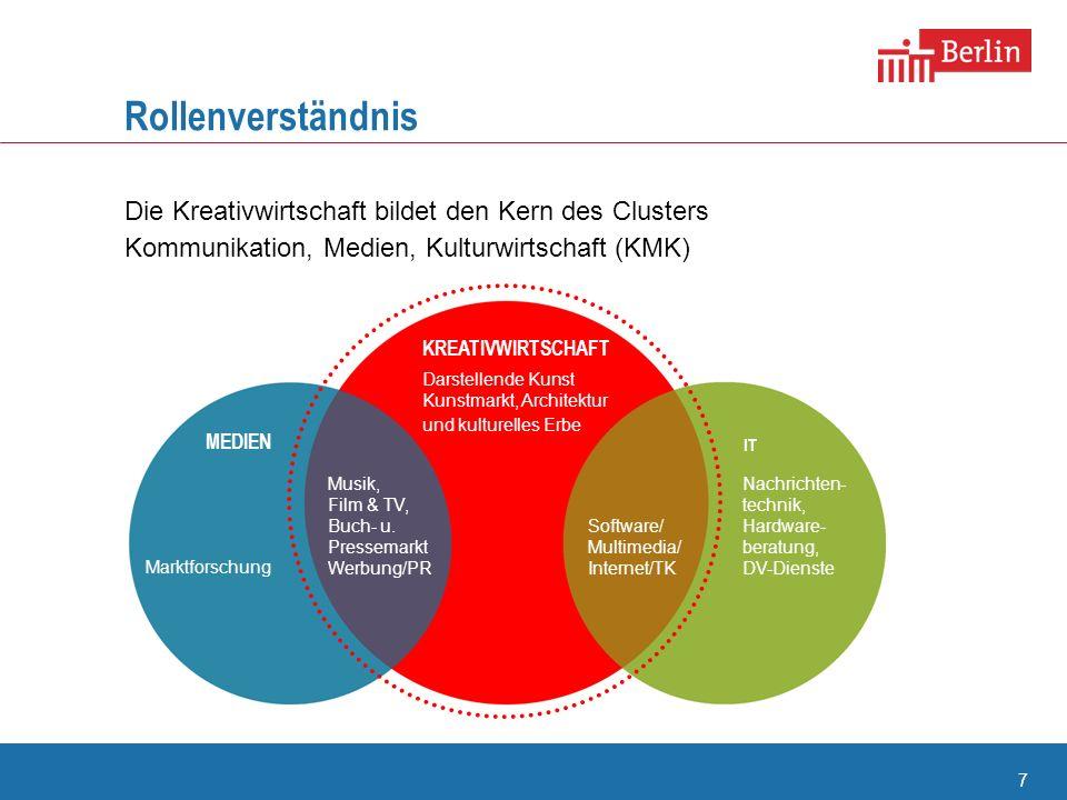 Rollenverständnis Die Kreativwirtschaft bildet den Kern des Clusters Kommunikation, Medien, Kulturwirtschaft (KMK)