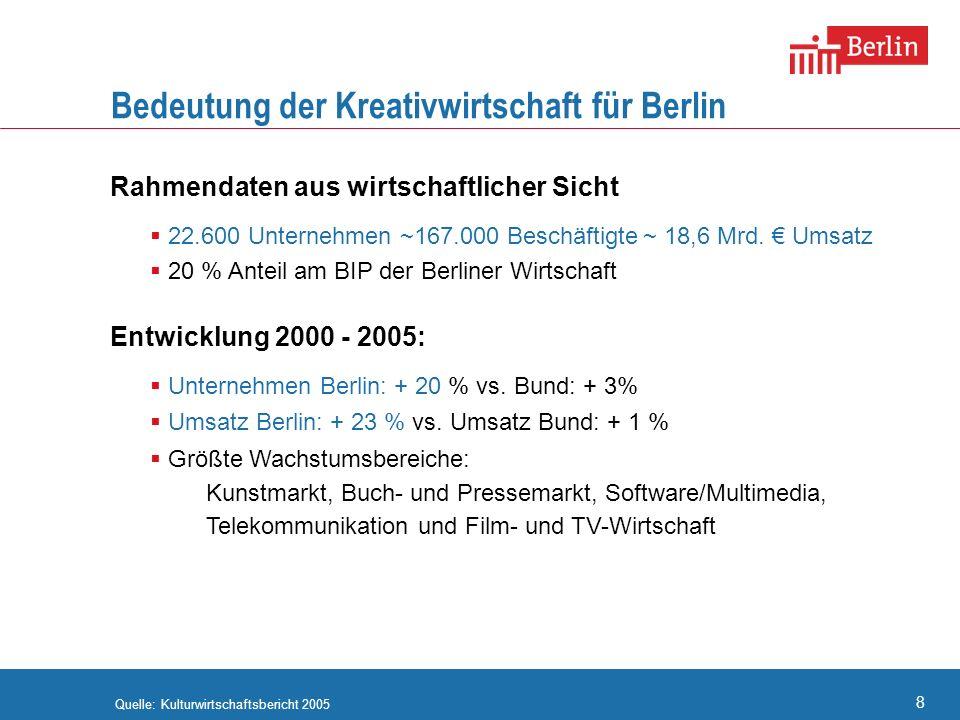 Bedeutung der Kreativwirtschaft für Berlin
