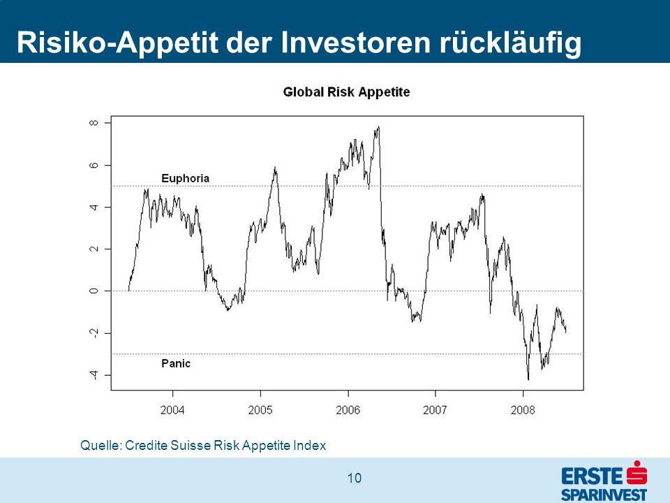 Risiko-Appetit der Investoren rückläufig