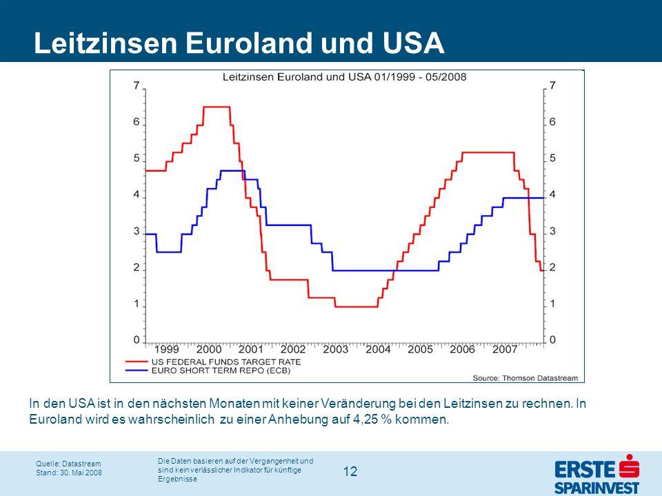 Leitzinsen Euroland und USA