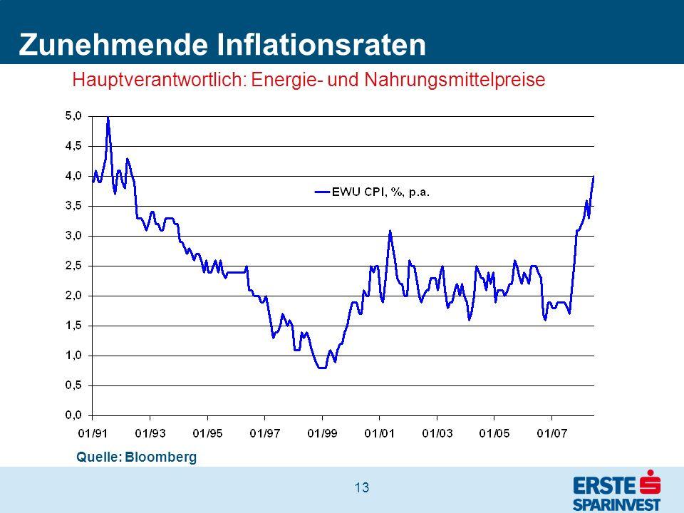 Zunehmende Inflationsraten
