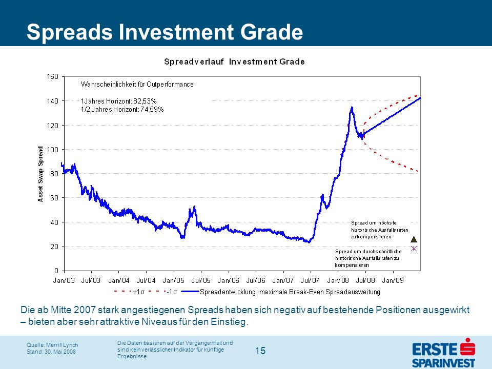 Spreads Investment Grade