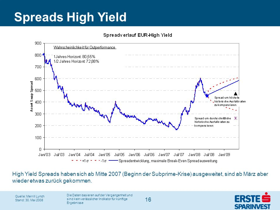 Spreads High Yield