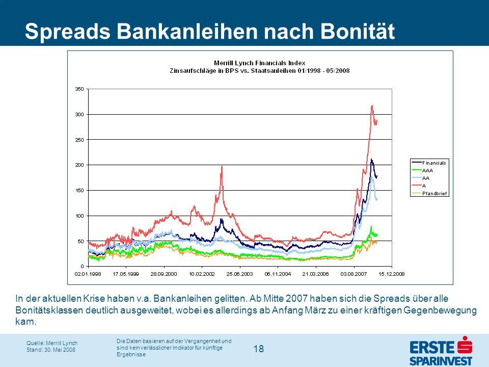 Spreads Bankanleihen nach Bonität