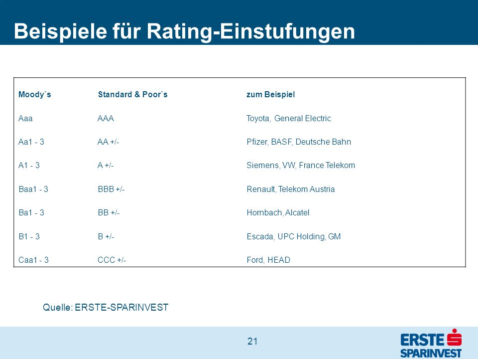 Beispiele für Rating-Einstufungen